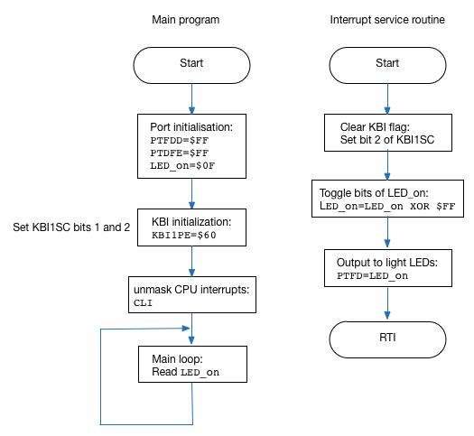 =EG-252 Microntroller Interfacing: Microcontroller ...